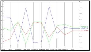 نتایج حاصل از آنالیز معیارها براي سه روش اتصال اورلپ، کوپلینگ و فورجینگ